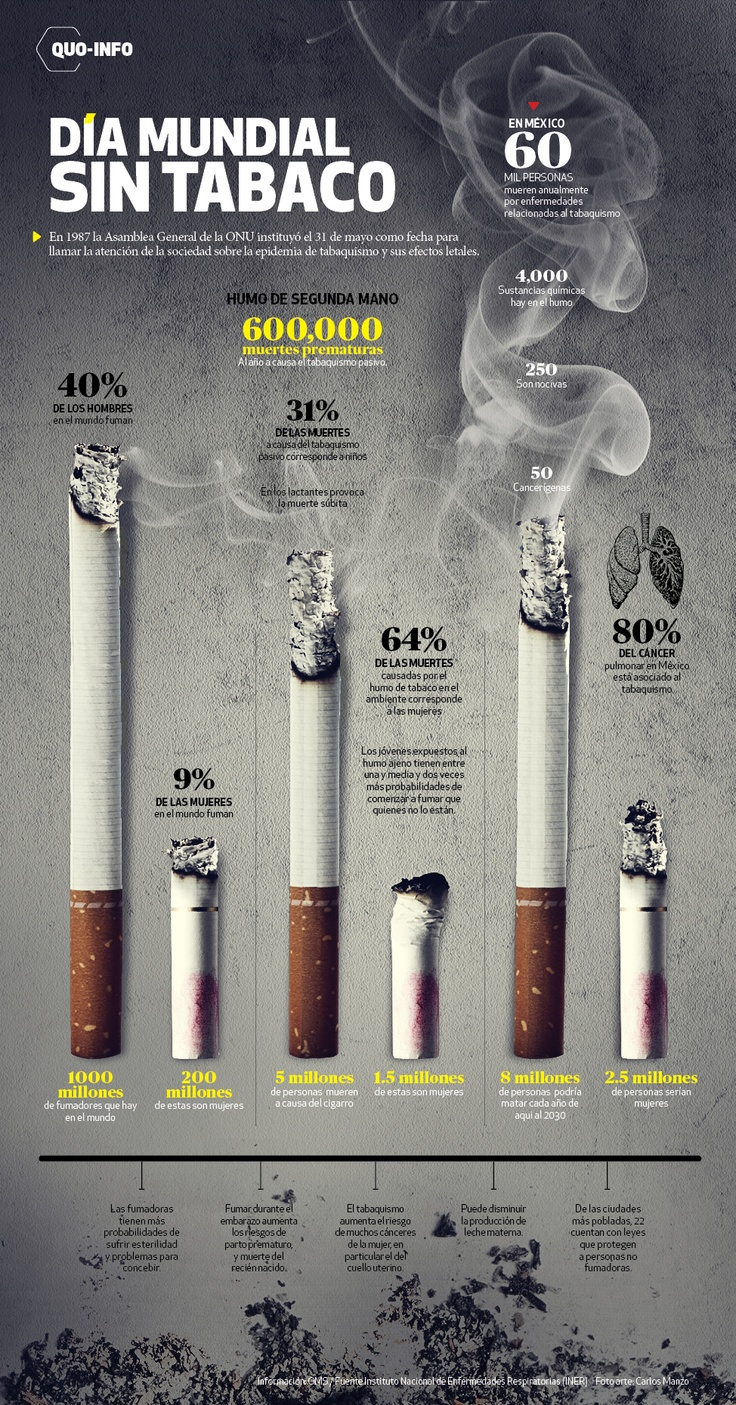 Cada año, el 31 de mayo, la OMS celebra el Día Mundial Sin Tabaco, dedicado a resaltar los riesgos para la salud asociados al consumo de tabaco y pr