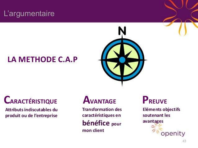 L'argumentaire LA METHODE C.A.P CARACTÉRISTIQUE Attributs