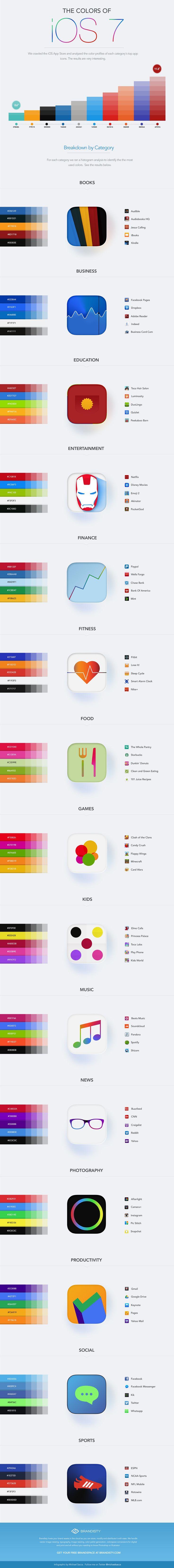 ↪ Infográfico: as cores mais utilizadas pelos principais aplicativos da App Store