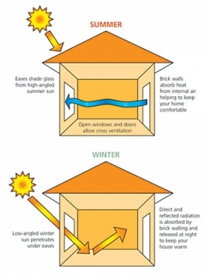 Passive design. Managing home heating and cooling with placement of windows and eaves.