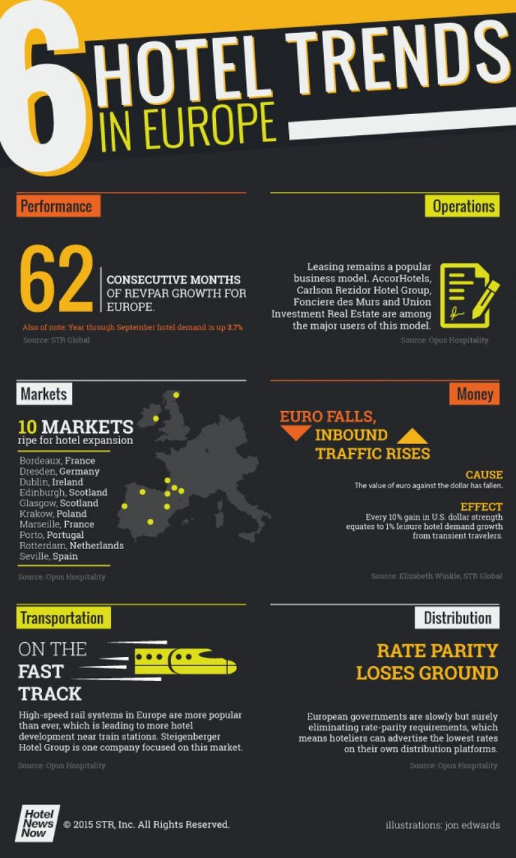 hotelnewsnow infography regarding the six current hotel trends in europe 2015 - Yellow Hotel 2015