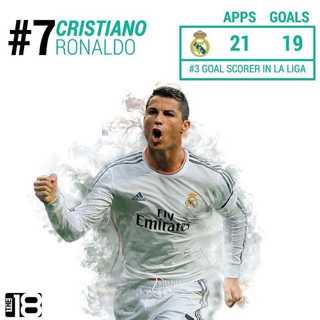 "Even a so called ""down"" year for CR7 is a good year.  .  .  .  .  .  .  .  .  .  #cristianoronaldo #cristiano #ronaldo #halamadrid #realmadrid #cr7 #laliga #soccer #stats #football #futbol #realmadridcf #losblancos"