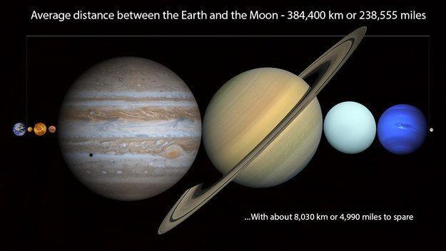 DENK NOCH EINMAL NACH! In diesen Abstand zwischen Mond und Erde kannst Du jeden Planeten unseres Sonnensystem locker und fein säuberlich dazwischenpacken.