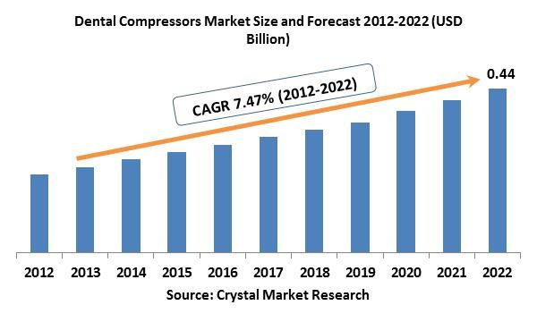 The global Dental Compressors market was worth USD 0.21 billion in the year 2012 and is expected to reach approximately USD 0.44 billion by 2022, while registering itself at a compound annual growth rate (CAGR) of 7.47% during the forecast period.