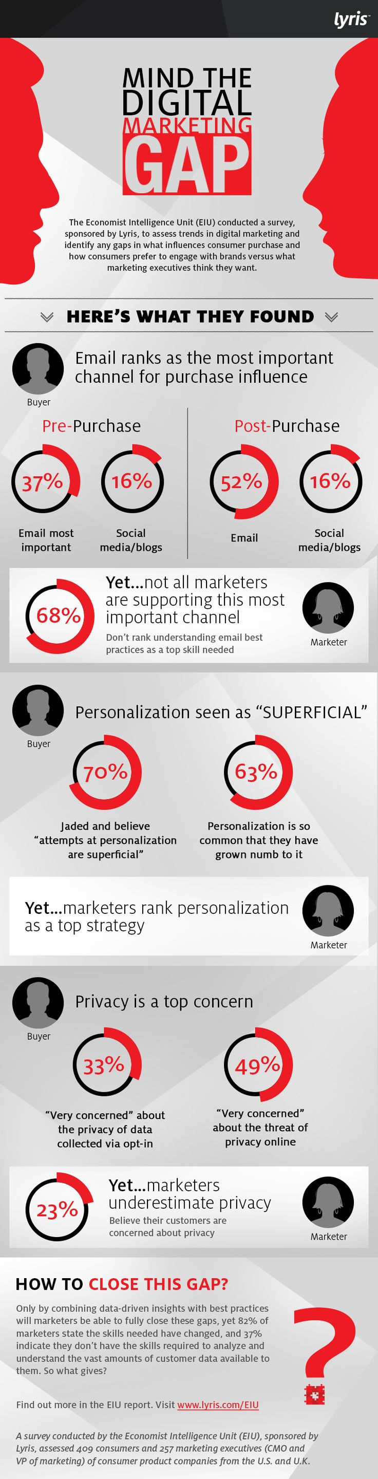 We teamed up with the Economist Intelligence Unit to survey 409 consumers and 257 marketing executives about everything from personalization to privacy – the executive summary can be viewed here. The results highlight some of the most compelling trends in marketing and give insight into where any misunderstandings lie and, most importantly, what marketers can do about it. Learn more about the survey here.