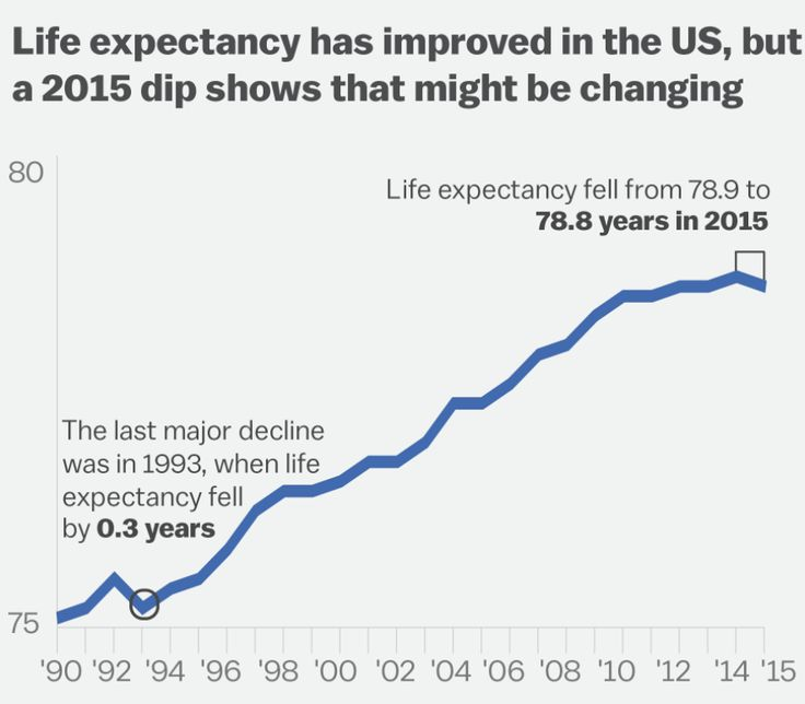 Life expectancy in the US has dropped for the first time in decades - Vox