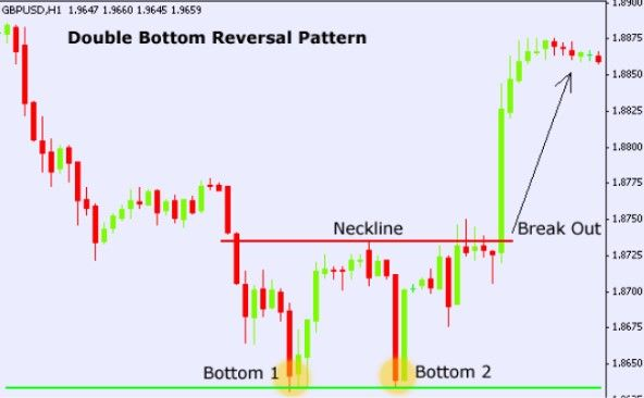 Candle Stick Forex Trading Double Bottom Mt4 Chart Market Trend