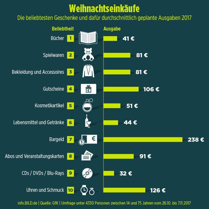 Eine Nation im Kaufrausch - Wie viel Geld die Deutschen für Geschenke ausgeben - Wirtschaft - Bild.de