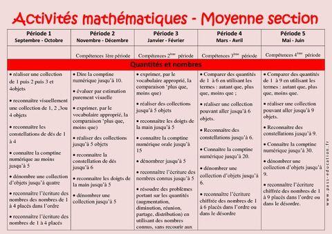 Activités Mathématiques – Progression annuelle – Moyenne section – MS – Maternelle – Cycle 1 - Pass Education