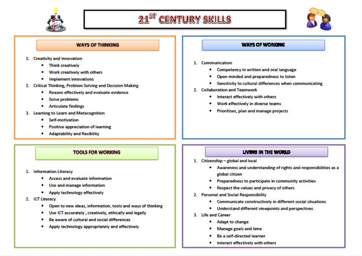 game based learning for the 21st The connection between 21st century skills and game-based learning not surprisingly and as mentioned earlier, one of the findings that emerged from our research was that students spend a large proportion of their time out-of-school playing digital games.