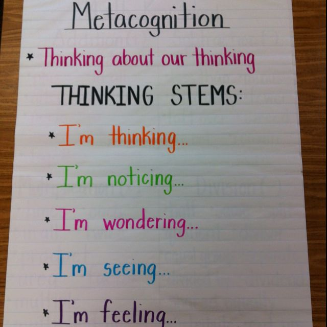 Metacognition Anchor Chart