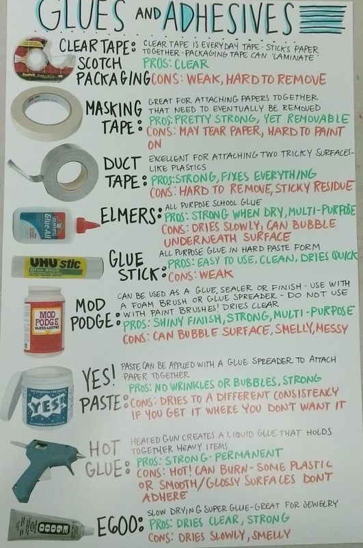 Glues and Adhesives Chart | Art Education | Display this poster in your high school art room for clarification on how these different adhesives work.