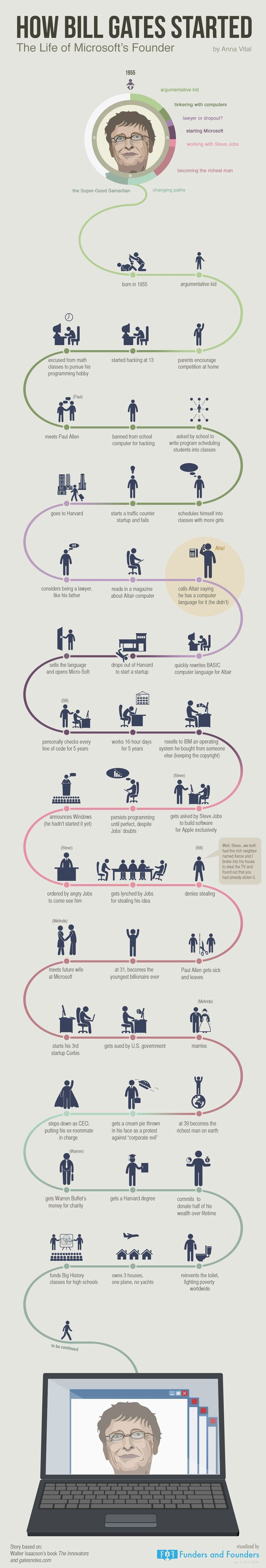Bill Gates startup life path visualized in an infographic. You will see how he learned to create and think like a genius.