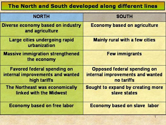 Differences between the north and south essay