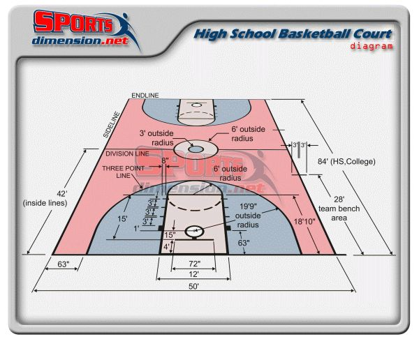 High School Basketball Court Dimensions Diagram Outdoor Basketball Court Basketball Court Measurements College Basketball Courts