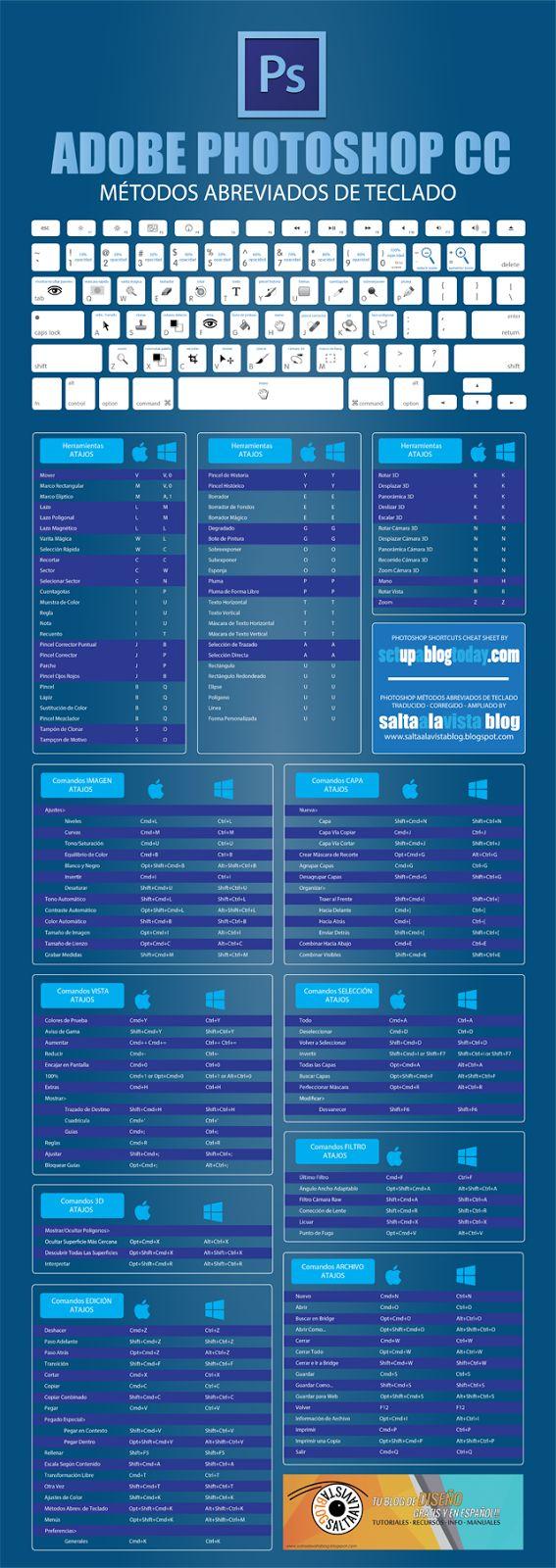 Guía PDF de Atajos de Teclado en Español para Photoshop