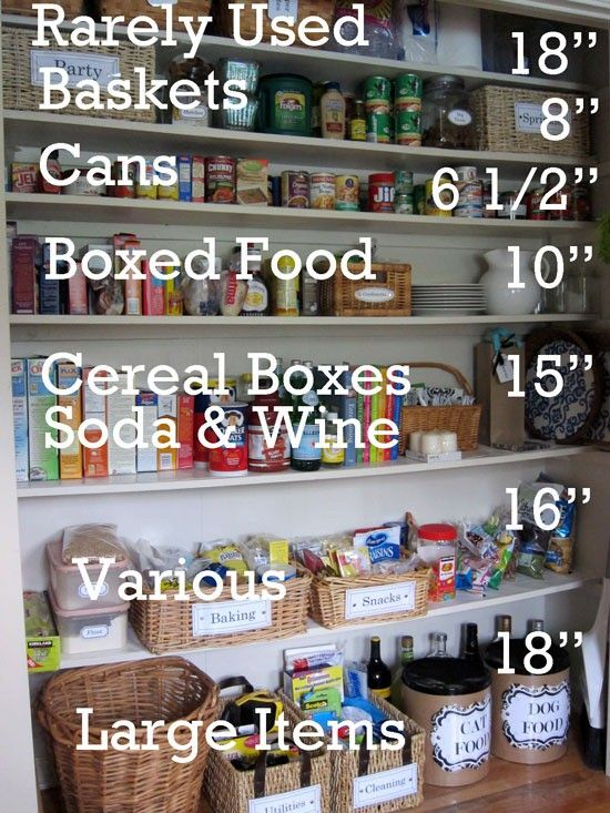 This is a handy chart to have. It would help when it came time to figuring out how far apart the shelves in your pantry needed to be placed.