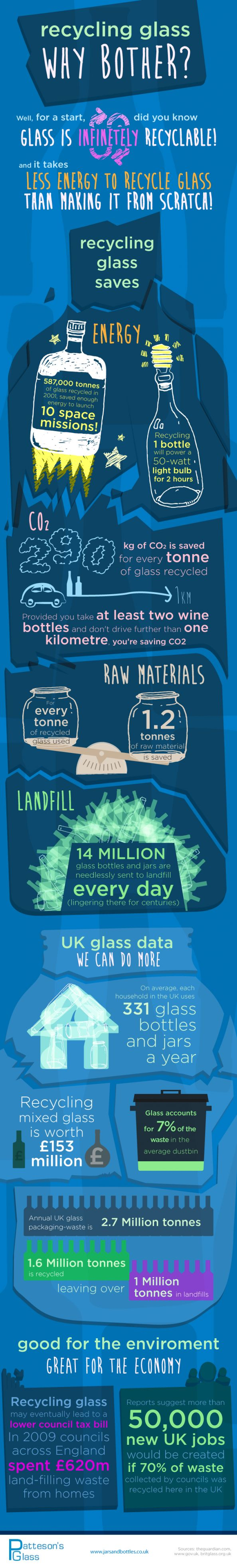 glass can be recycled indefinitely; plastic - never. Yes, never. Downcycled, maybe, recycled, mostly not.