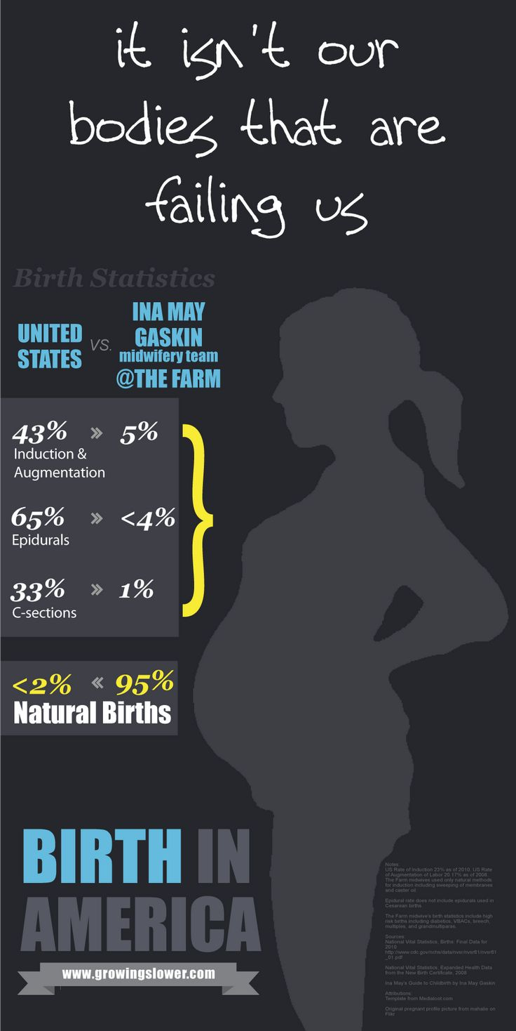 Natural Birth Statistics in America Infographic --- Our bodies are not failing us, the doctors are!