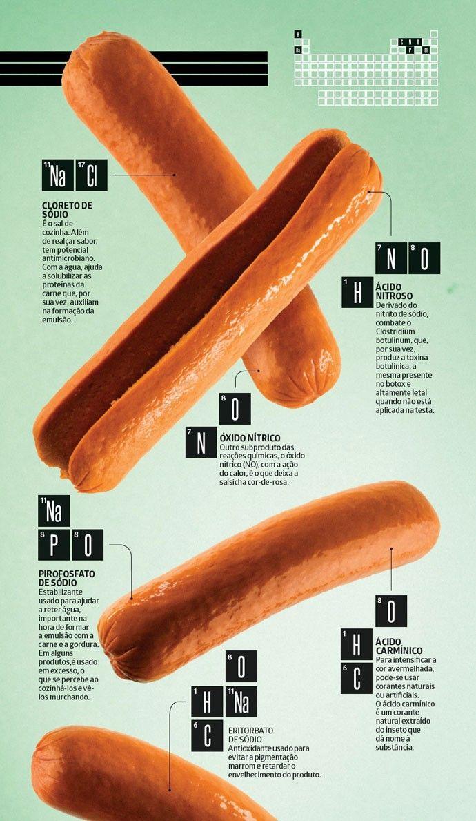 Curiosidades!: O que você precisa saber sobre a Salsicha!