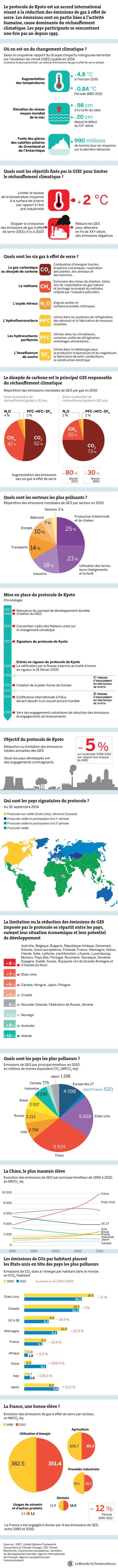 Protocole de Kyoto : dix ans après, tout reste à faire