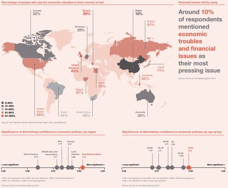 ECONOMIC TROUBLES: Of the 1,500 global experts across business, government, academia and civil society surveyed; around 10% said that economic troubles and financial issues was the most pressing issue facing the world today. Source: Outlook on the Global Agenda 2014