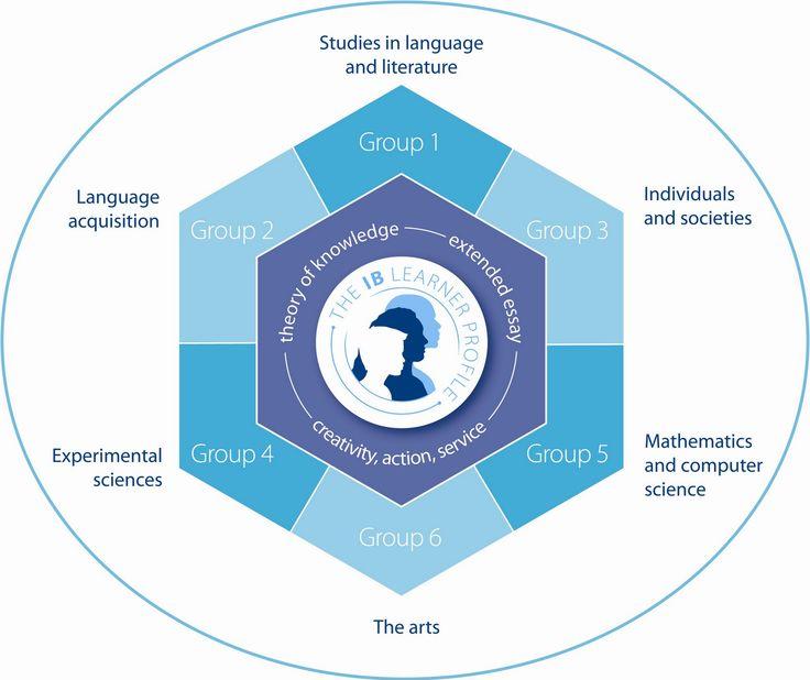 IB DIPLOMA PROGRAMME     Matura Międzynarodowa (IB Diploma Programme) to program edukacyjny, który wszechstronnie przygotowuje uczniów do ...