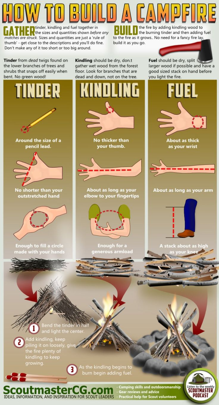 Survival Tip: A diagram to help you build a campfire.
