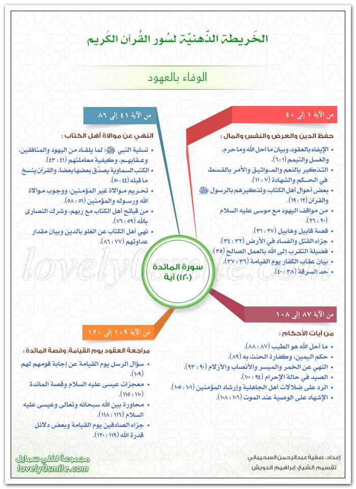 الخريطة الذهنية لسورة المائدة الوفاء بالعهود Learn Quran Islam Quran Islam Facts