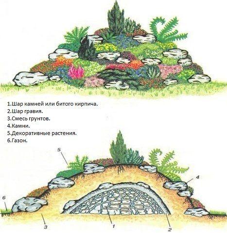 Горки ландшафтный дизайн: альпийская горка: