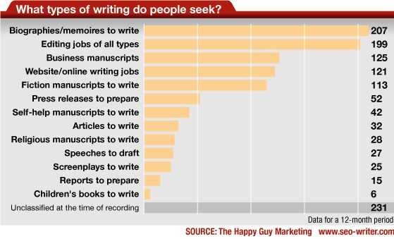 Biographies are the most sought-after manuscripts, but that's not all people want written.