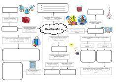 Heat transfer mind map.doc