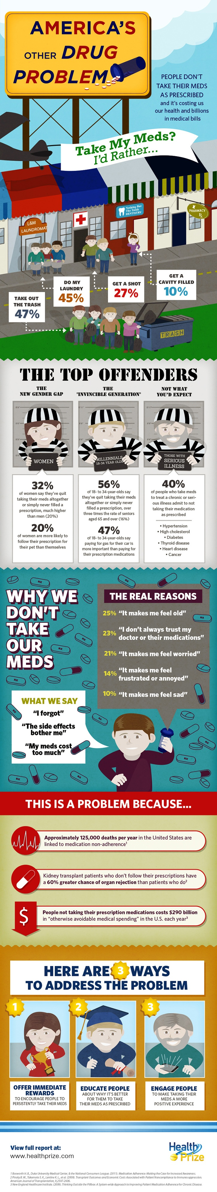 Why people don't always take their prescribed meds: