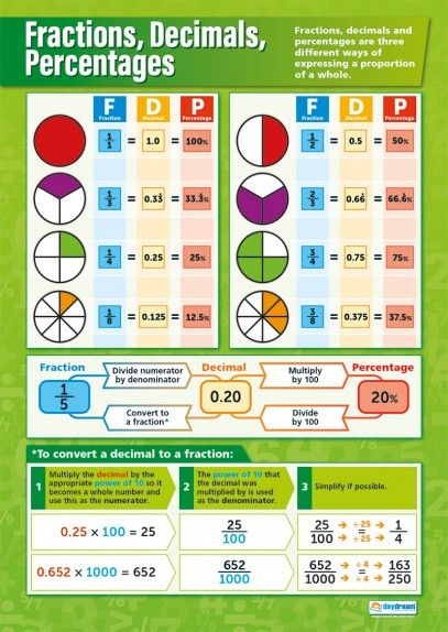 Fractions, Decimals, Percentages | Maths Numeracy School Posters