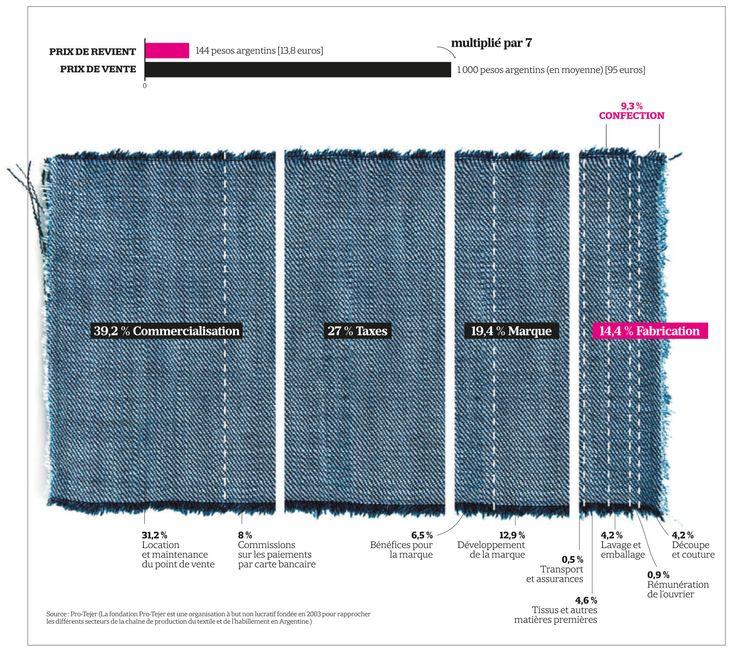 Répartition des coûts d'un jean de grande marque, de l'atelier de confection à la distribution.