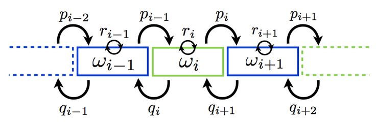 Phys. Rev. E 82, 041125 (2010)  Multi-Gaussian modes of diffusion in a quenched random medium