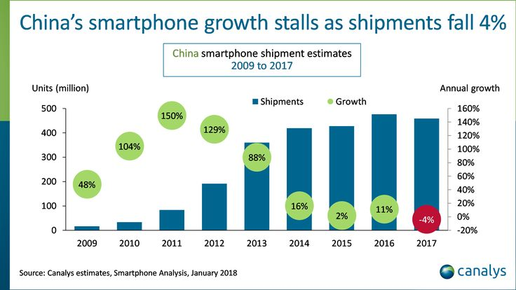 China's Smartphone Growth Falls | Chinese Smartphones