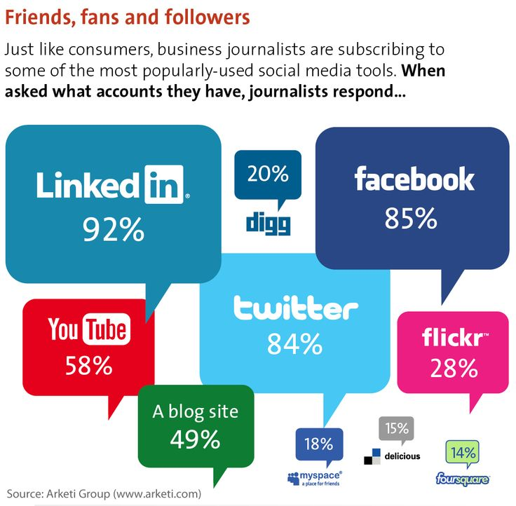 Friends, fans and followers: How business journalists use social mediaSmall Business Marketing, Keys, Social Media, Media Hold-Up, Media Socialmedia, Media Infographic, Media Site, Medium, Business Journalist