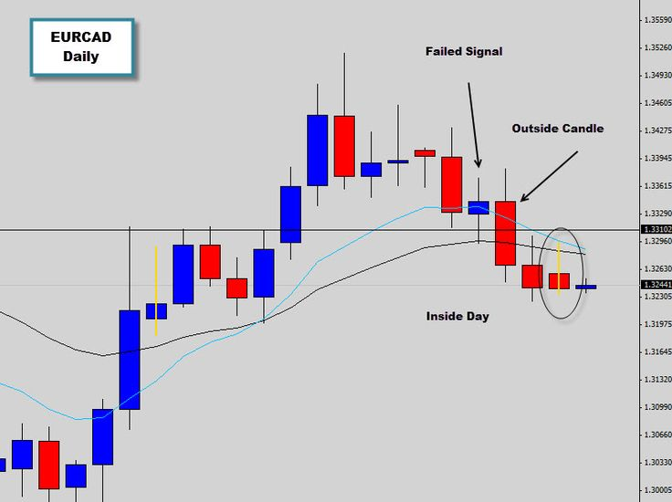 To kick off the trading week we are looking at an Outside Candle signal that has formed as a result of a previous Indecision Candle signal not working out and support level failing. The Outside day closed below the previous candle low and closed aggressively below the daily support level marked on the chart, communicating its bearish heavy tone.