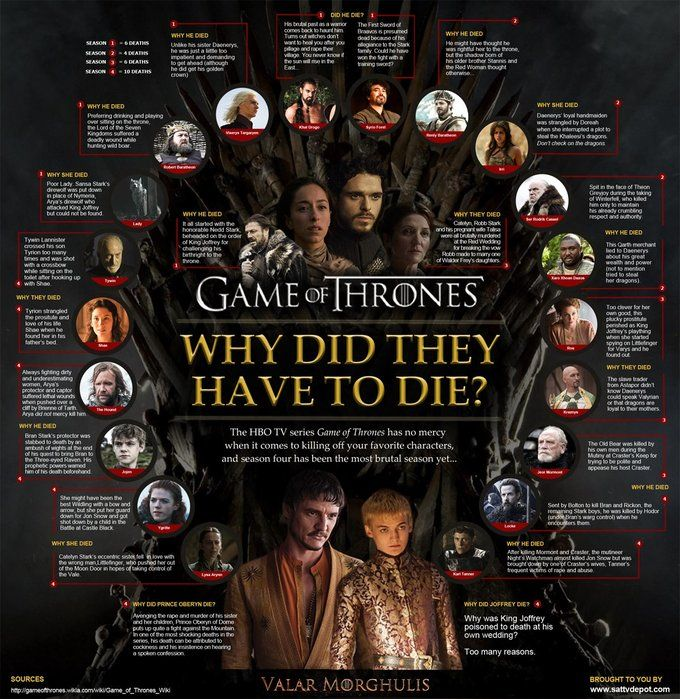 Why Did They Have to Die? 'Game of Thrones' Infographic Shows Why Some Beloved Characters Had to Go Filmmakers,Film Industry, Film Festivals, Awards & Movie Reviews   Indiewire