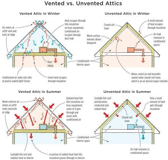 Vented vs. unvented attics