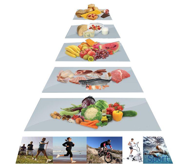 Az új élelmiszer piramis. A helyes táplálkozás alapjai.