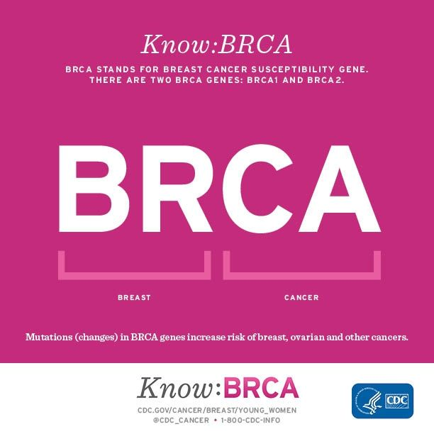 BRCA stands for breast cancer susceptibility gene. There are two BRCA genes:BRCA1 and BRCA2. Mutations (changes) in BRCA genes increase risk of breast, ovarian, and other cancers.Brca Genes Brca1, Breast Cancer Awareness, Brca Mutation, Cancer Suck, Know Brca Infographic Jpg, Cancer Suscept, Gene Increase, Mutation Change, Brca Stands