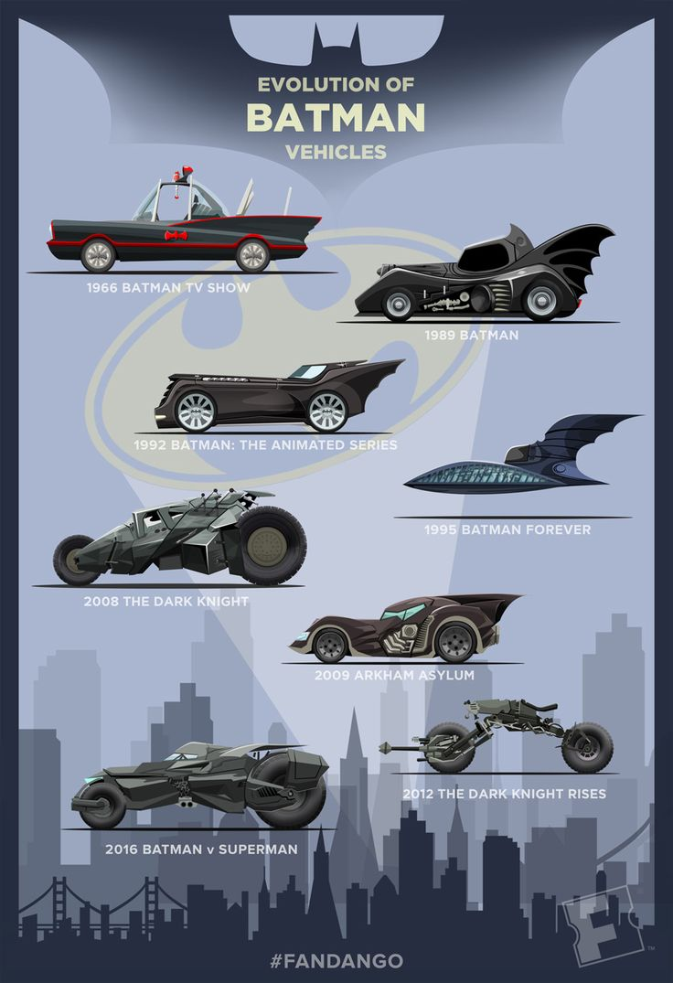 Check out how our favorite Batman vehicles have evolved since the classic 1966 Batmobile.