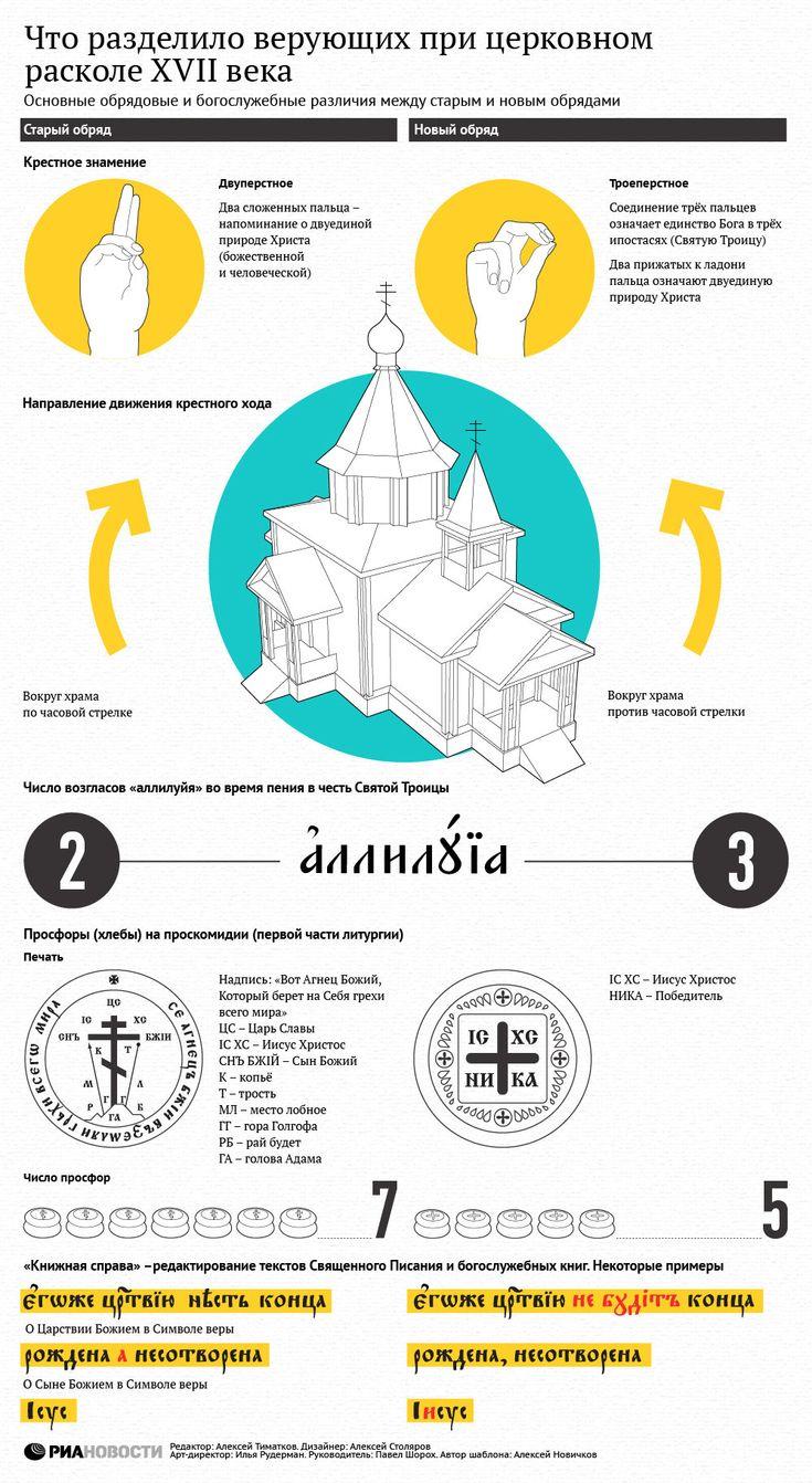 Что разделило верующих при церковном расколе XVII века