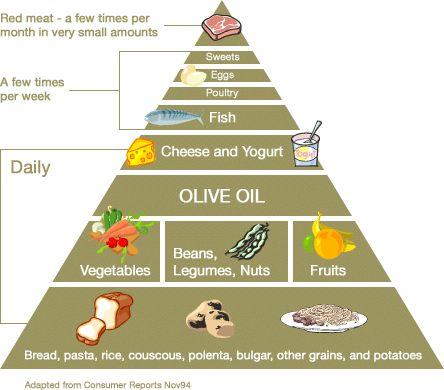 TA-ZE > Canada > Mediterranean Diet Pyramid