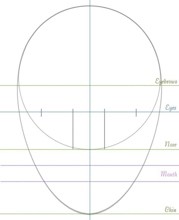 Guide pour le dessin d'un visage