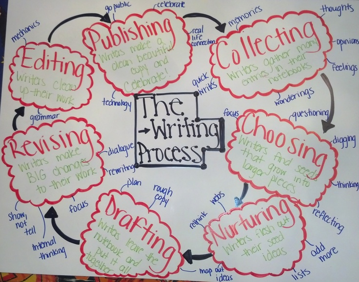 writing process middle school The 6 steps of the writing process what are the steps prewriting drafting revising editing final copy publishing kristi hartley taylor county middle school step 1: prewriting find your inspiration.
