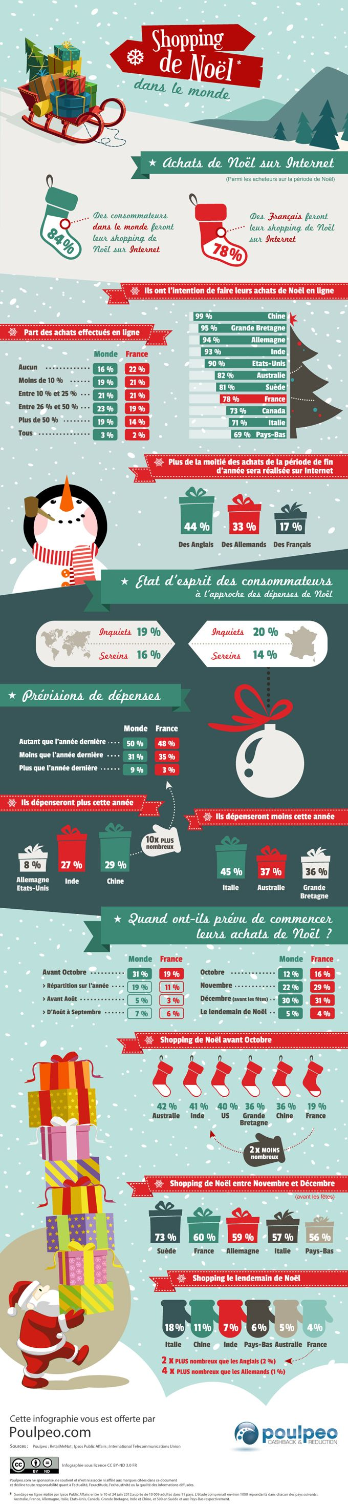 Les intentions d'achats des consommateurs sur #internet pour Noël 2013 #noel2013 #infographics #infographiesweb #ecommerce