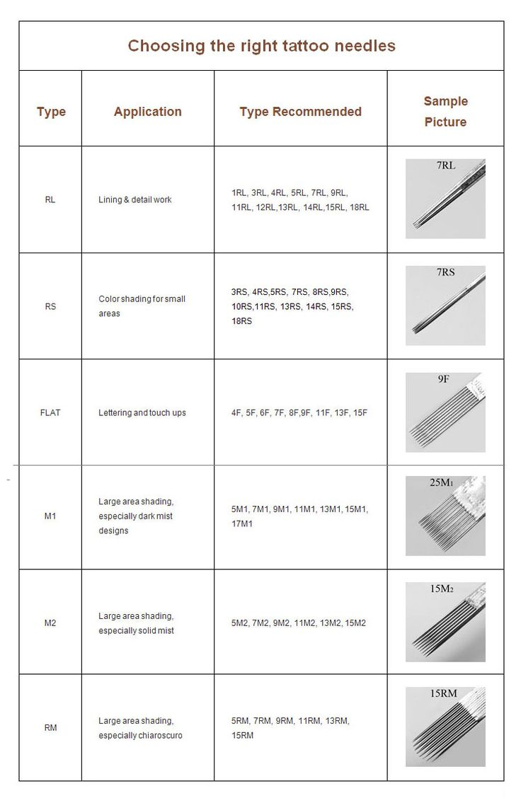 sizes of tattoo needles and uses - Google Search